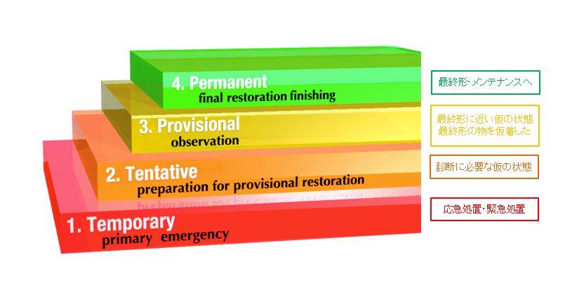 Treatment Flowの説明画像